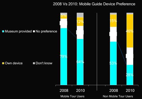 Device Preference, Statistik SFMOMA 2010