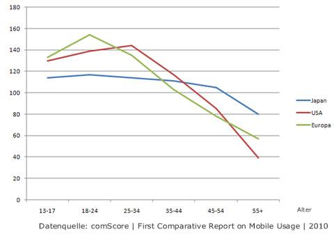 Soziodemographie der Nutzer des mobilen Internet
