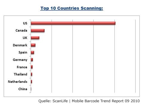 Statistik Regionen Mobile Scanning von ScanLife