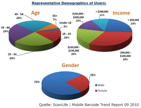 Statistik Demografie Mobile Scanning von ScanLife