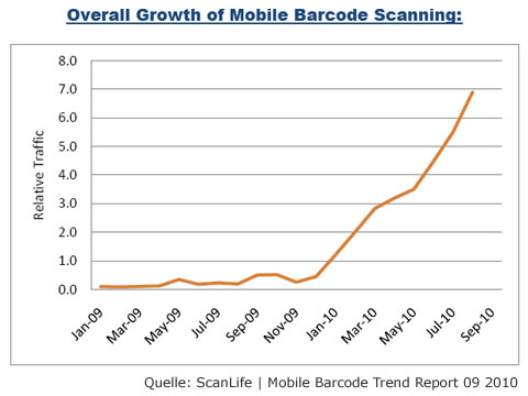 Statistik Traffic Mobile Scanning von ScanLife