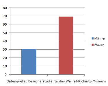 Besucher des Wallraf-Richartz-Museums nach Geschlecht
