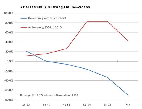 Altersverteilung Nutzung Online-Videos und Veränderung gegenüber 2008