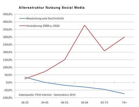 Nutzung von Social-Media-Websites und relative Veränderung zu 2008