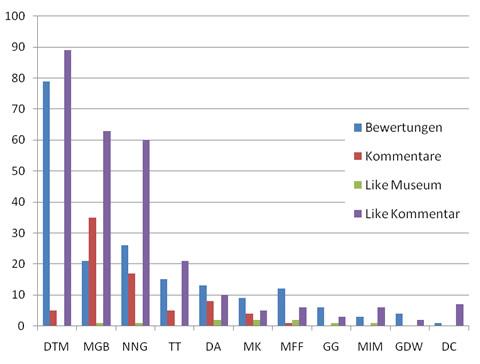 Statistik Stichprobe Berliner Museen bei Qype