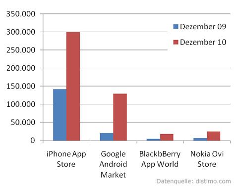 Entwicklung der App Stores verschiedener mobiler Betriebssysteme