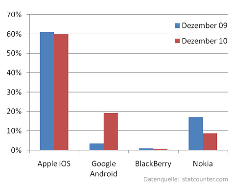 Entwicklung des Smartphone-Markts in Deutschland