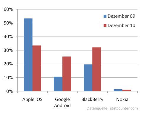 Entwicklung des Smartphone-Markts in den USA