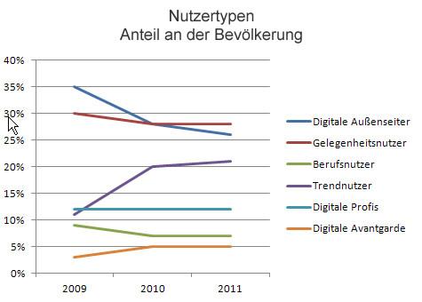 Nutzergruppen - Anteil an der Bevölkerung. Quelle: Studie Digitale Gesellschaft
