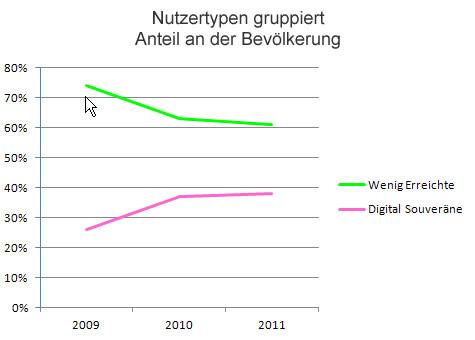 """Nutzergruppen aus """"Digitale Gesellschaft"""" 2009-2011"""